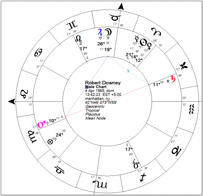 astrology chart robert downey 3