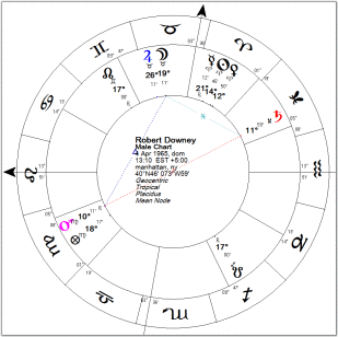 astrology chart robert downey